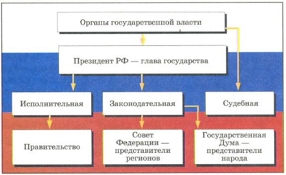 Как управляется государство Государственная законодательная и  Исполнительная власть Президент Правительство исполняет законы руководит жизнью страны