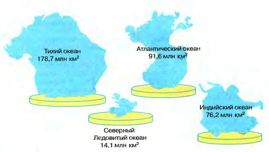 Материки и океаны Земли кратко География Реферат доклад  Рис 3 Площади океанов
