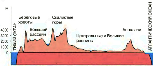 Геологическое строение и рельеф Северной Америки География  Рис 144 Профиль рельефа материка