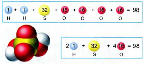 Относительная молекулярная масса вещества Вычисление по ее  Вычисление относительной молекулярной массы серной кислоты