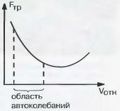 Реферат по физике автоколебания 2365