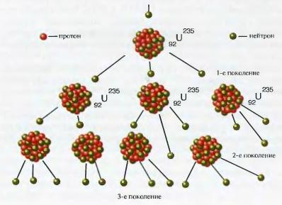 Ядерные цепные реакции реферат 3057