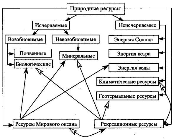 Доклад на тему минеральные ресурсы по географии 117