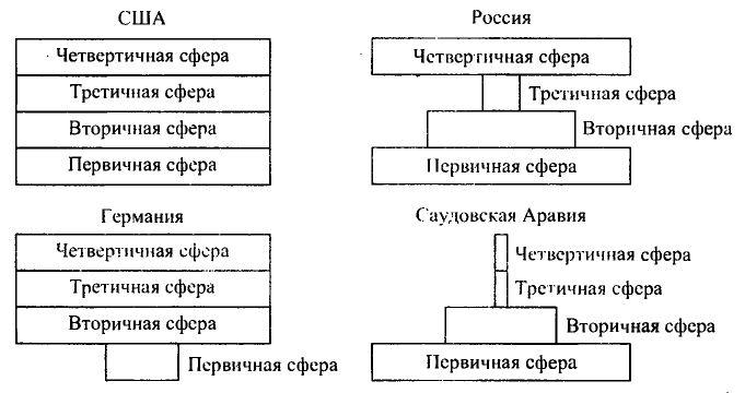 Функциональная структура хозяйства России кратко География  Функциональная структура хозяйства разных стран