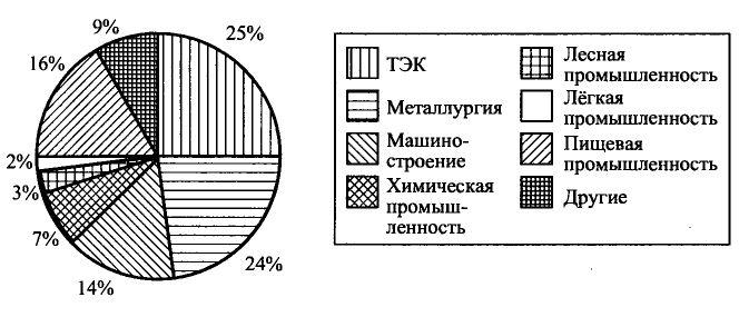 Общая характеристика промышленности и сельского хозяйства Украины  Рисунок 37 Отраслевая структура промышленности Украины