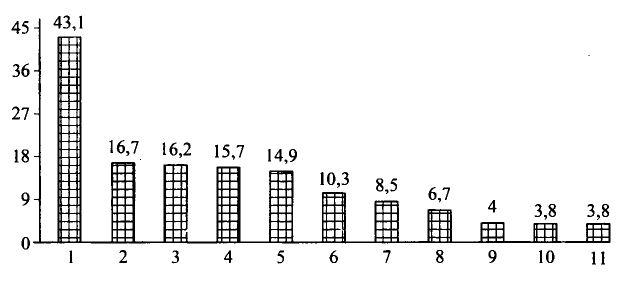Запасы нефти и природного газа в мире География Реферат доклад  Страны обладающие крупнейшими в мире запасами нефти млрд т 1 Саудовская Аравия 2 Ирак 3 ОАЭ 4 Кувейт 5 Иран б Венесуэла 7 Мексика