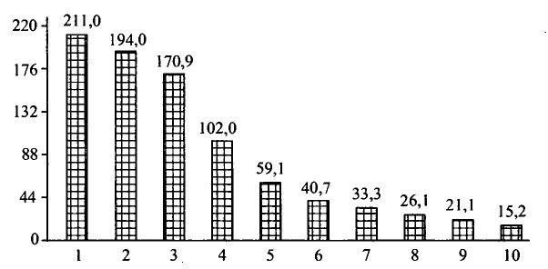 Чёрная металлургия мира железные руды сталь География  Рисунок 65 Крупнейшие страны мира по добыче железной руды в 2006 году млн т 1 Бразилия 2 Китай 3 Австралия 4 Индия 5 Россия 6 Украина
