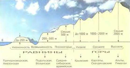 Холмы и горы реферат 8296