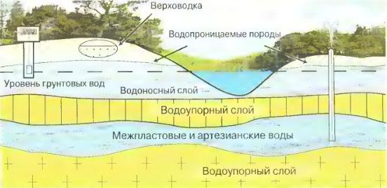Доклад по географии про подземные воды 943